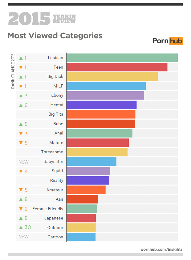 most watched porn video in the world